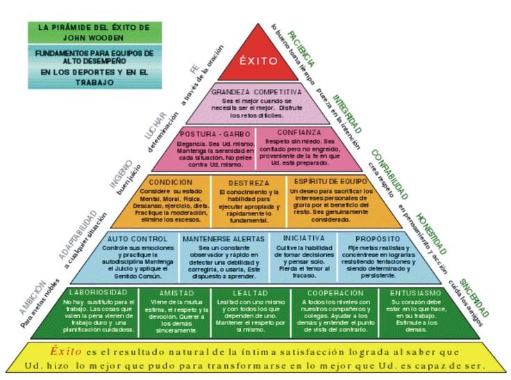 piramide del exito john wooden